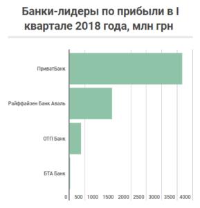 ТОП 4 прибыльных банка Украины 2018 года