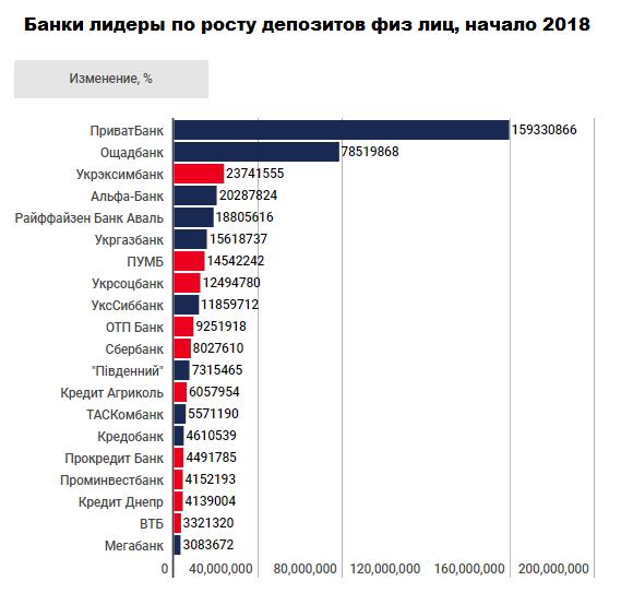 ТОП 20 банков по депозитам