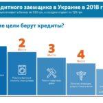 украина берет кредит