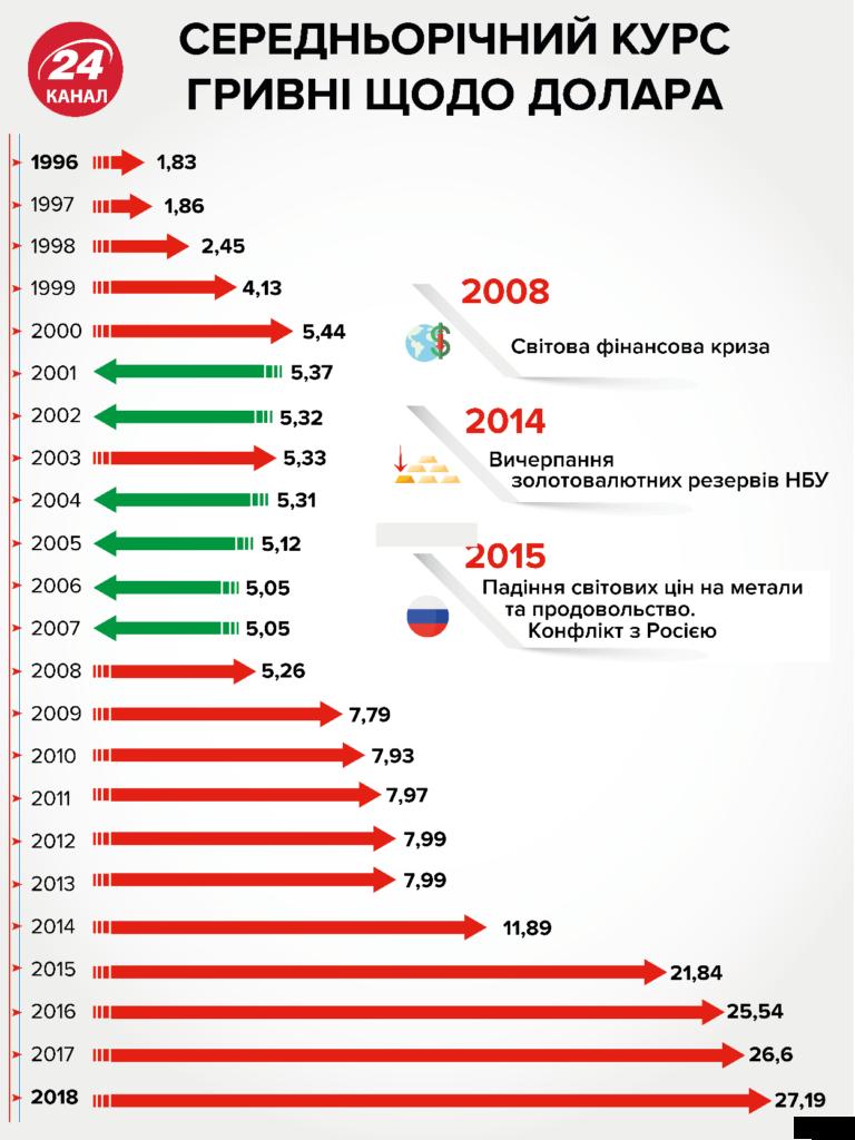 курс гривны к доллару 1996-2018