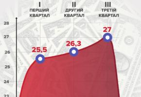 прогноз курса доллара от JP Morgan