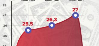 Прогноз курсу долара в Україні: думка НБУ, банкірів, Мінфіну, експертів