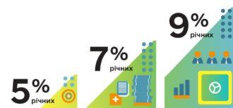 Кредити малому бізнесу під 5-7-9% – де криється підводне каміння?